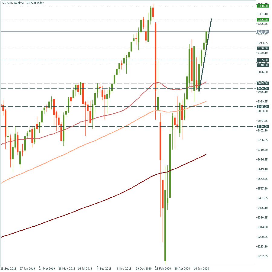 S&P500Weekly.png