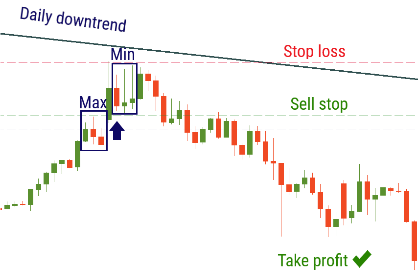 downtrend for strategy.png